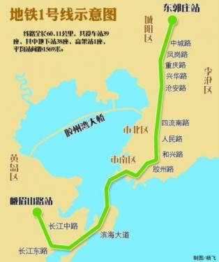 沿长江中路,长江东路,滨海大道,跨海向北进入青岛主城区,线路进入主城