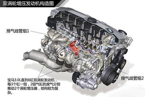 双涡轮增压_0t双涡轮增压版销售中