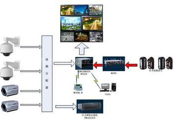 北美v全球全球视频监控设备市场中国制造网HYA电缆电话图片