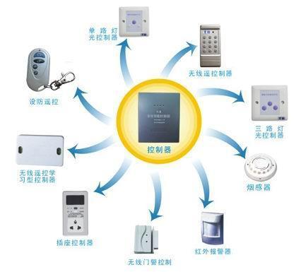 智能家庭电子 报警系统ths-jt01-a(经济型)[2003-11-10]; 深圳市顺