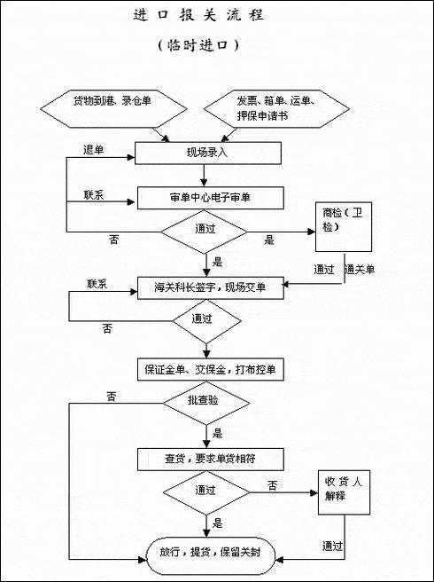 青岛海运出口流程