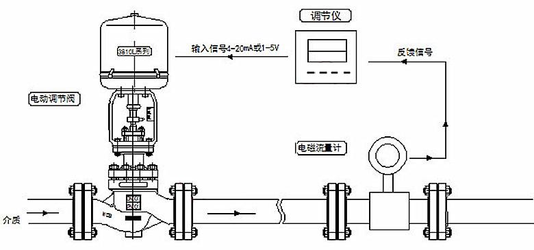 电动流量调节阀 流量控制阀 电动调节阀图片