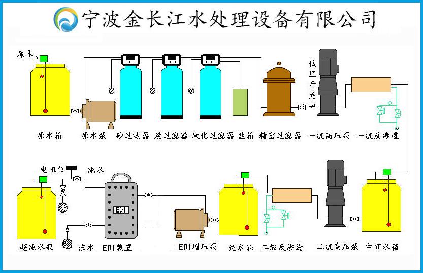 反滲透純水設備主要工藝流程說明 拍下產品前請聯繫客服,告知您需要多大流量的設備,原水情況以及想要達到什麼出水標準,我們會根據您的實際情況,給出*合理的方案。 1噸雙級反滲透設備+EDI現場照片1噸雙級反滲透設備+EDI現場照片  反滲透面板電導率 EDI面板在線電導監測  尺寸:2400*900*1650mm 純淨水設備工藝流程說明: **級預處理系統:採用石英砂多介質過濾器,主要目的是去除水中含有的泥沙、錳、鐵鏽、膠體物質、機械雜質、懸浮物等顆粒在20UM以上對人體有害的物質。自動過濾系統採用進口富萊克