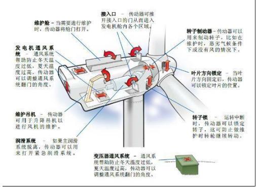 发电机结构_发型图片