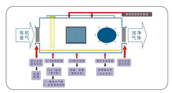 济南VOC:UV光氧施工图纸净化器隔音废气窗催化图片