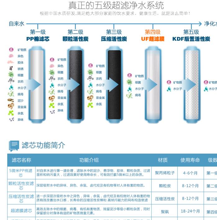 標準配置:50G鄧元泵、50G匯通膜、南陽高低壓開關、南陽電磁閥、冠宇達變壓器、快接式三叉鵝頸龍頭(配2分直通)、3.2G塑料壓力桶、LED電腦全自動控制系統 升級配置:50G三角洲泵+30元、50G鄧元自吸泵+20元、50G世韓膜+15元、75G匯通膜+15元、做雙水機+30元、做雙水雙膜+50元 RO純水機白色產品描述康佳淨水器品牌再創新款豪華箱式純水機:KD-BUF-036。RO純水機KD-BUF-036:採用ABS食品級材料,鋼琴烤漆工藝,高品質細紋PP棉,進口GALGON活性炭,全磁鐵式開蓋、盒
