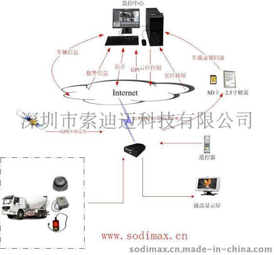 湖南混视频搅拌车泥土3G远程视频GPSv视频监芭日鸡无线图片